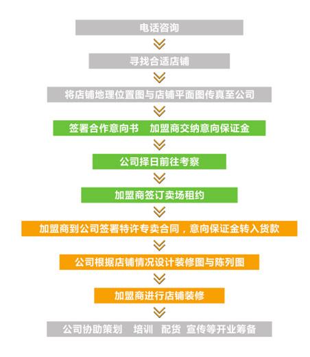 棵棵樹招商加盟流程