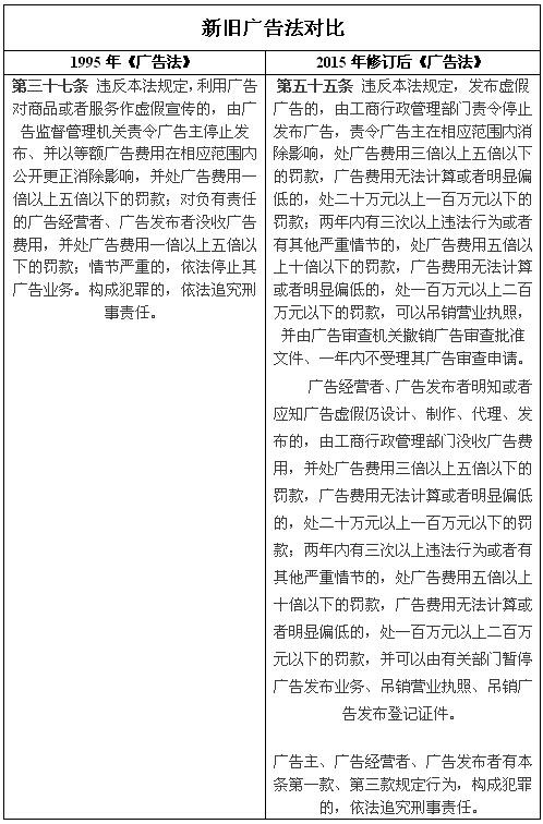 """调侃OR谣言?揭开新广告法对""""极限用语""""规定的真相"""