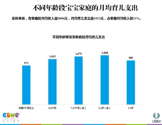 《2015 CBME中国孕婴童消费市场调查报告》重磅发布