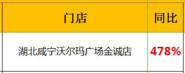 """湖北咸宁金城单店业绩提升478%,创""""销售神话""""!贝贝依依端午小长假业绩暴涨"""