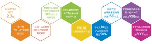 儿智展---国内首个少儿智能产品专业展11月登陆上海