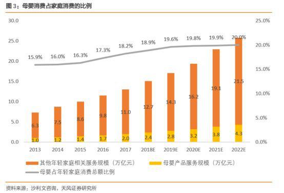 方向丨母婴消费市场增长迅速,童装市场占比却不增反降?